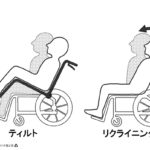姿勢変換型車いすの臨床評価